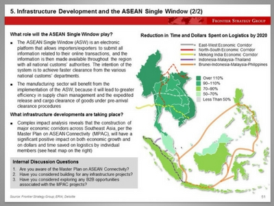 Infrastructure Development and the ASEAN Single Window