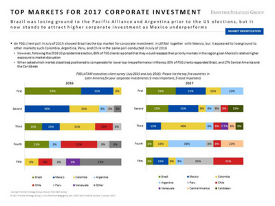 Top Markets for 2017 Corporate Investment