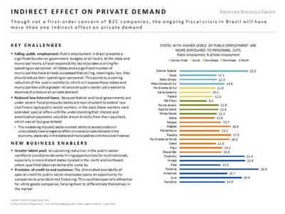 Indirect Effect on Private Demand in Brazil